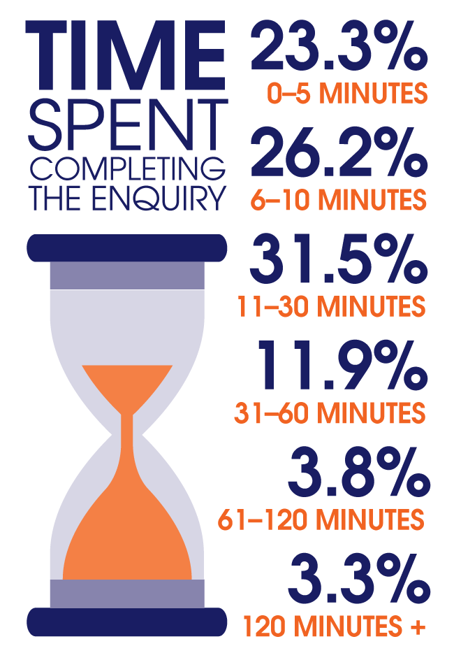 time spent enquiry